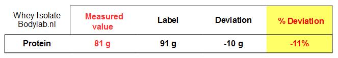 Supplementlabtest.com veröffentlicht Whey Protein Isolat Analyse von Bodylab24