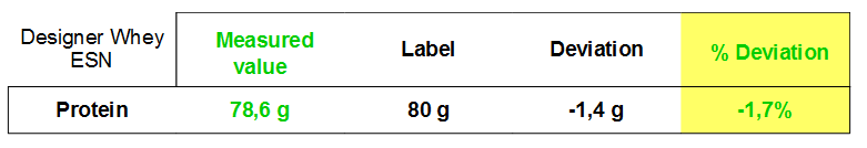 ESN Designer Whey test results
